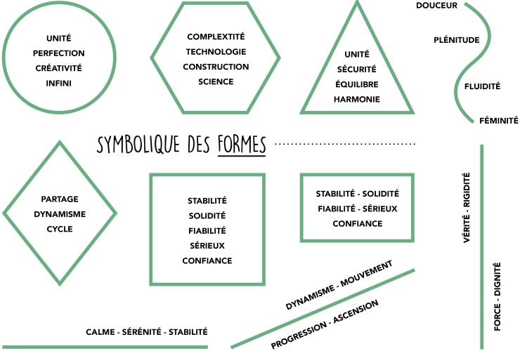 La symbolique des formes