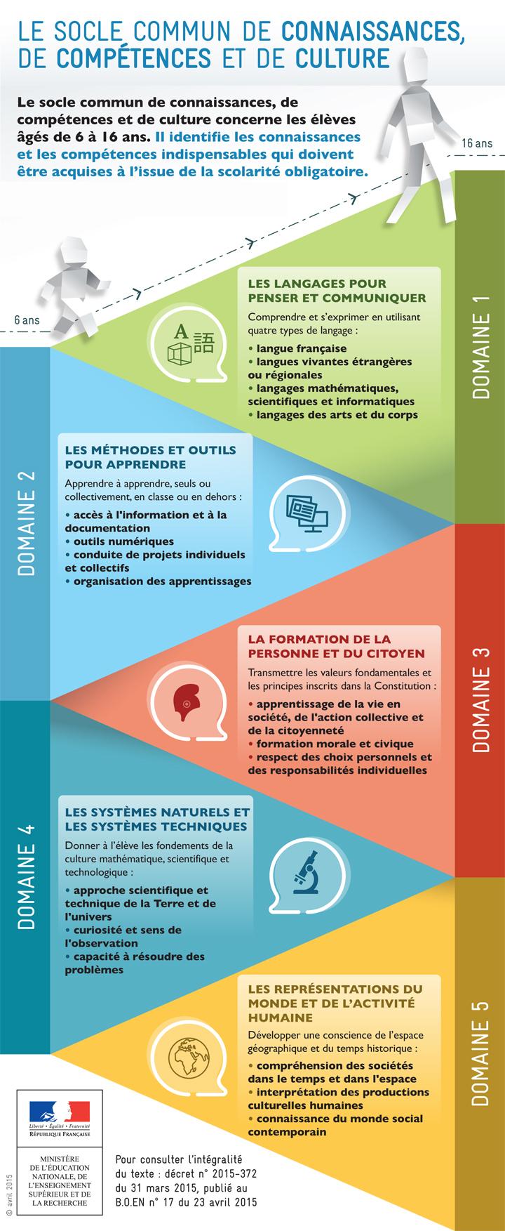 2015_soclecommun_infographie