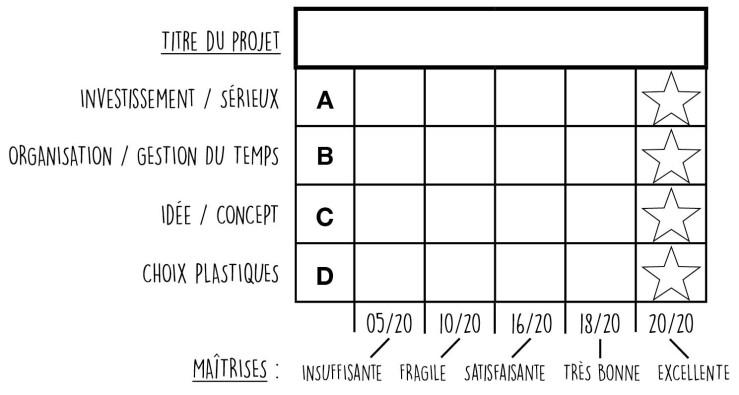 évaluation projet