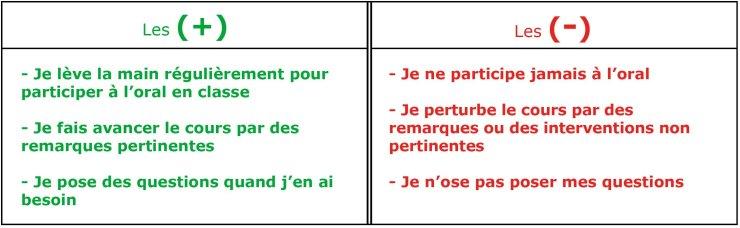 Participation orale